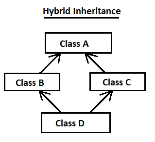hybrid Inheritance